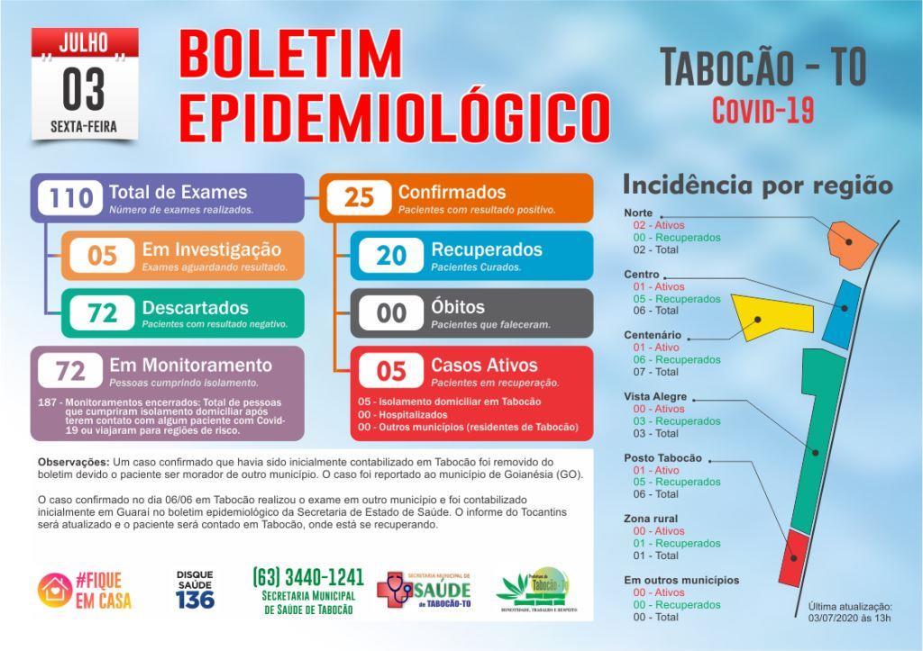Covid-19: Número de casos positivos em Tabocão segue estável nesta sexta-feira