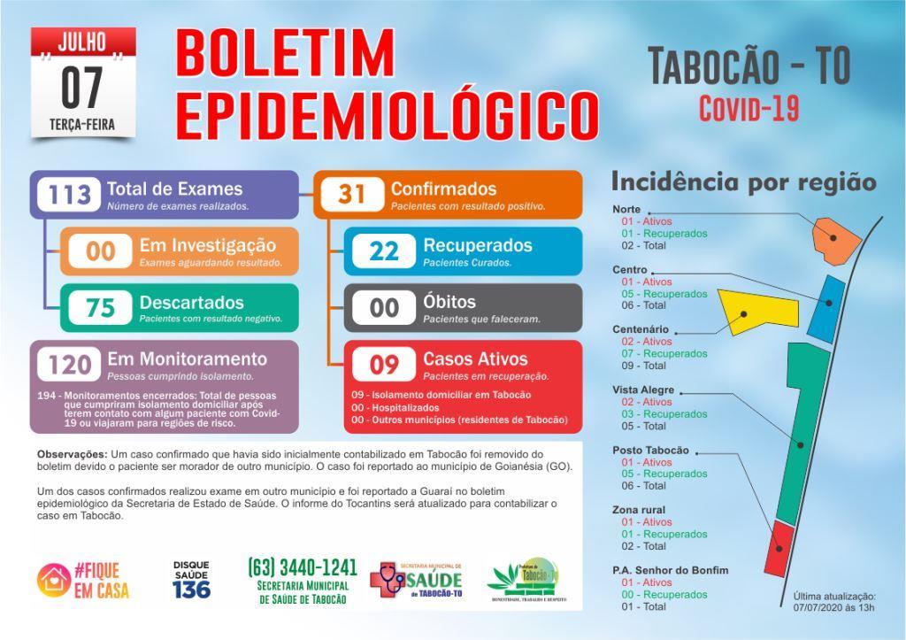 Nove pacientes ainda se recuperam da covid-19 em Tabocão