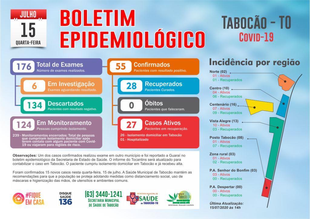Tabocão tem 15 novos casos de coronavírus e contabiliza recuperação de mais seis pacientes