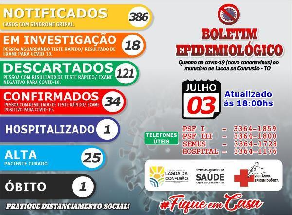 Lagoa da Confusão registra dois novos casos de coronavírus nesta sexta-feira