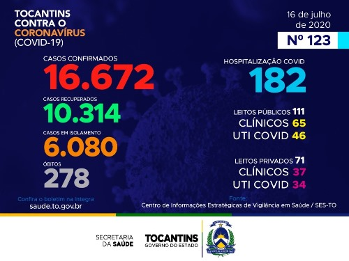 Tocantins contabiliza 641 novos diagnósticos de coronavírus nesta quinta-feira