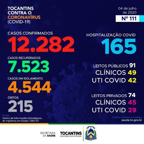 Tocantins registra 551 novos casos de coronavírus e quatro mortes neste sábado