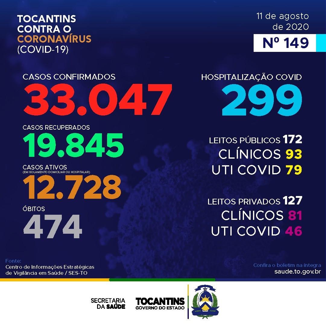 Tocantins contabiliza 759 novos casos de Covid-19 e 13 óbitos pela doença nesta terça-feira
