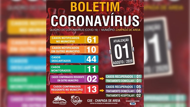 Diante do crescimento acelerado de casos de Covid-19, Saúde de Chapada de Areia emite alerta