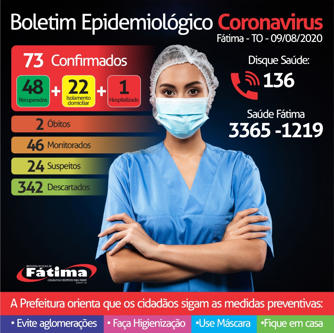 Fátima contabiliza 5 novos registros de pacientes com Covid-19 neste domingo