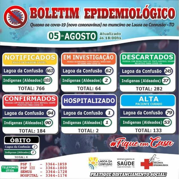 Com mais um caso positivo, Lagoa da Confusão totaliza 184 diagnósticos de coronavírus