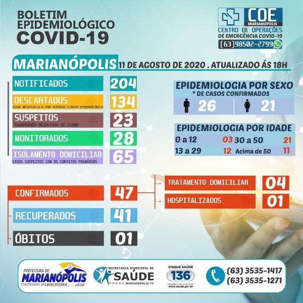 Marianópolis contabiliza mais quatro pacientes recuperados e um novo caso de Covid-19 nesta terça-feira