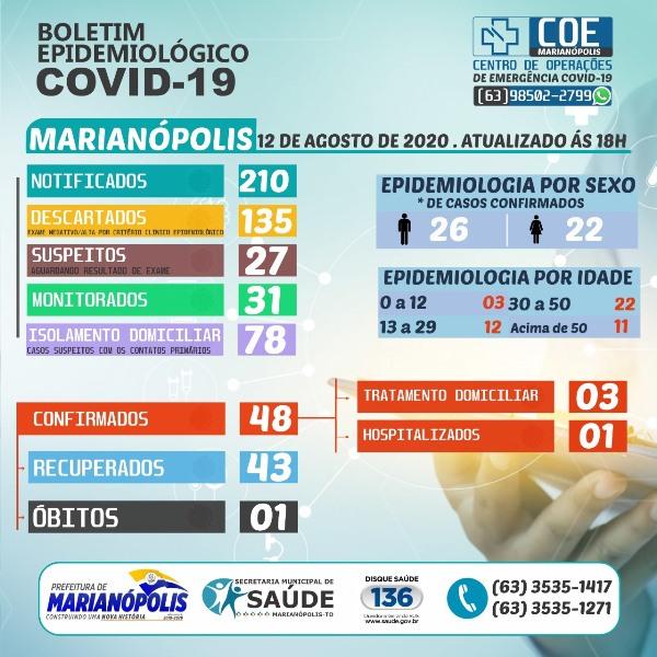 Marianópolis registra novo caso confirmado e dois pacientes recuperados da Covid-19