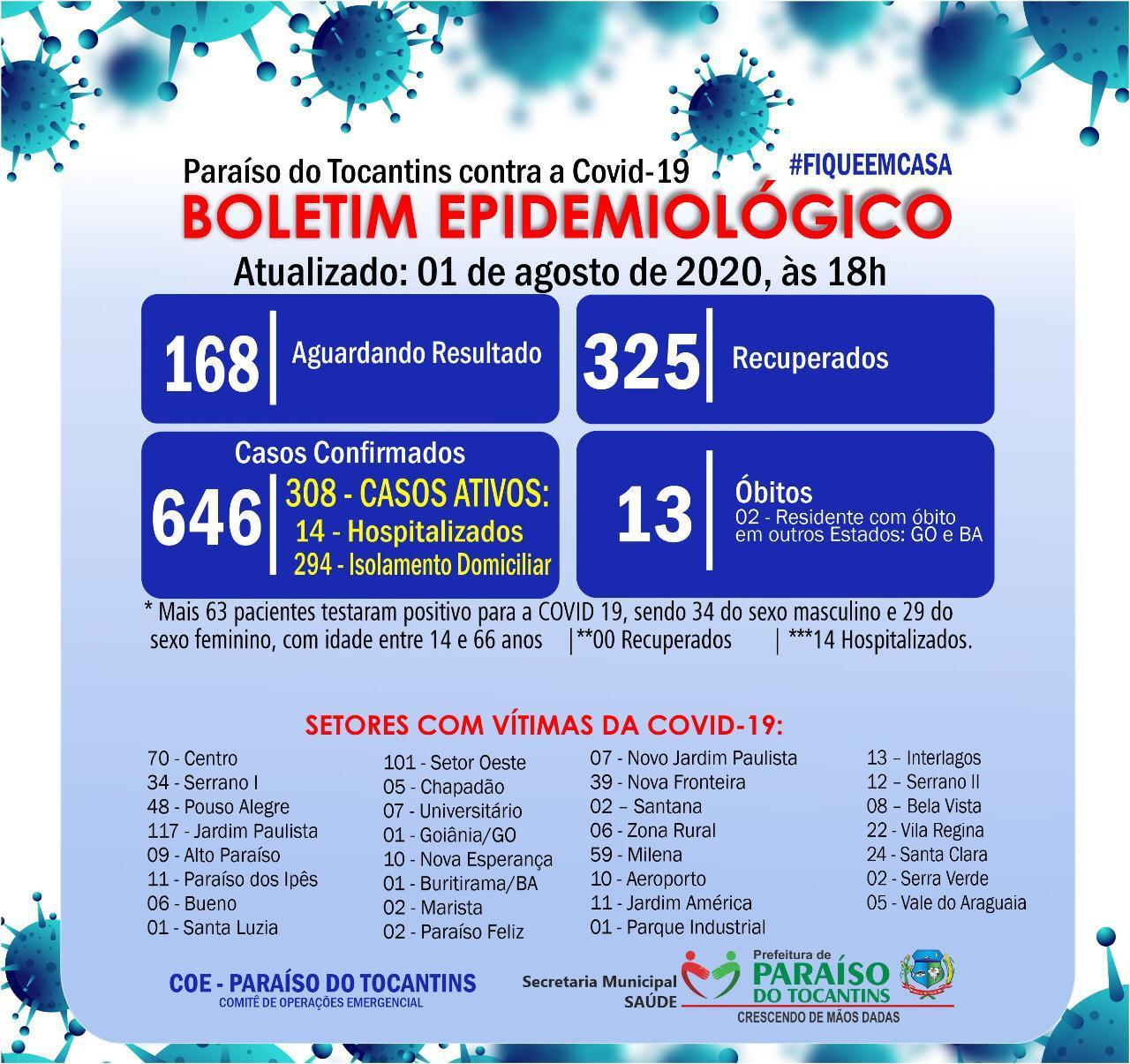 Paraíso tem 63 novos diagnósticos de coronavírus e encerra semana com 308 casos ativos