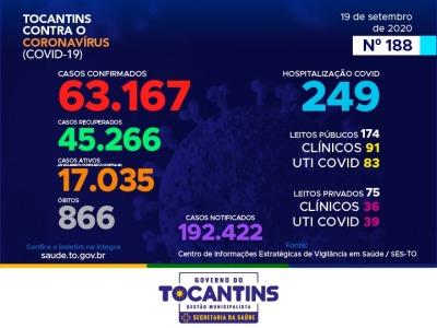 Covid-19: Tocantins contabiliza 717 novos casos mais 16 mortes pela doença