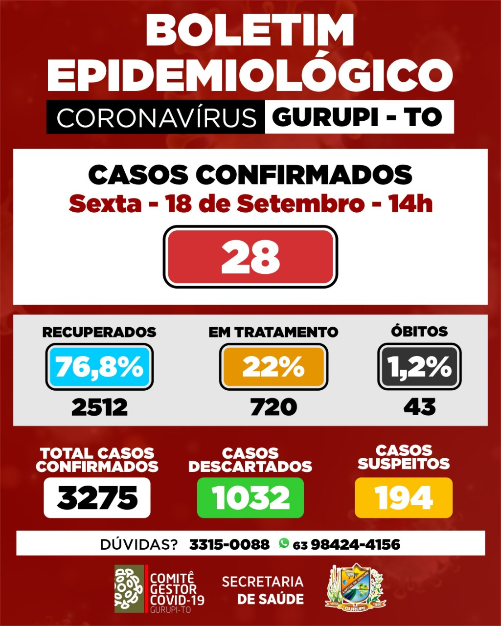 Gurupi acumula 720 casos ativos e 2.512 recuperados da Covid-19