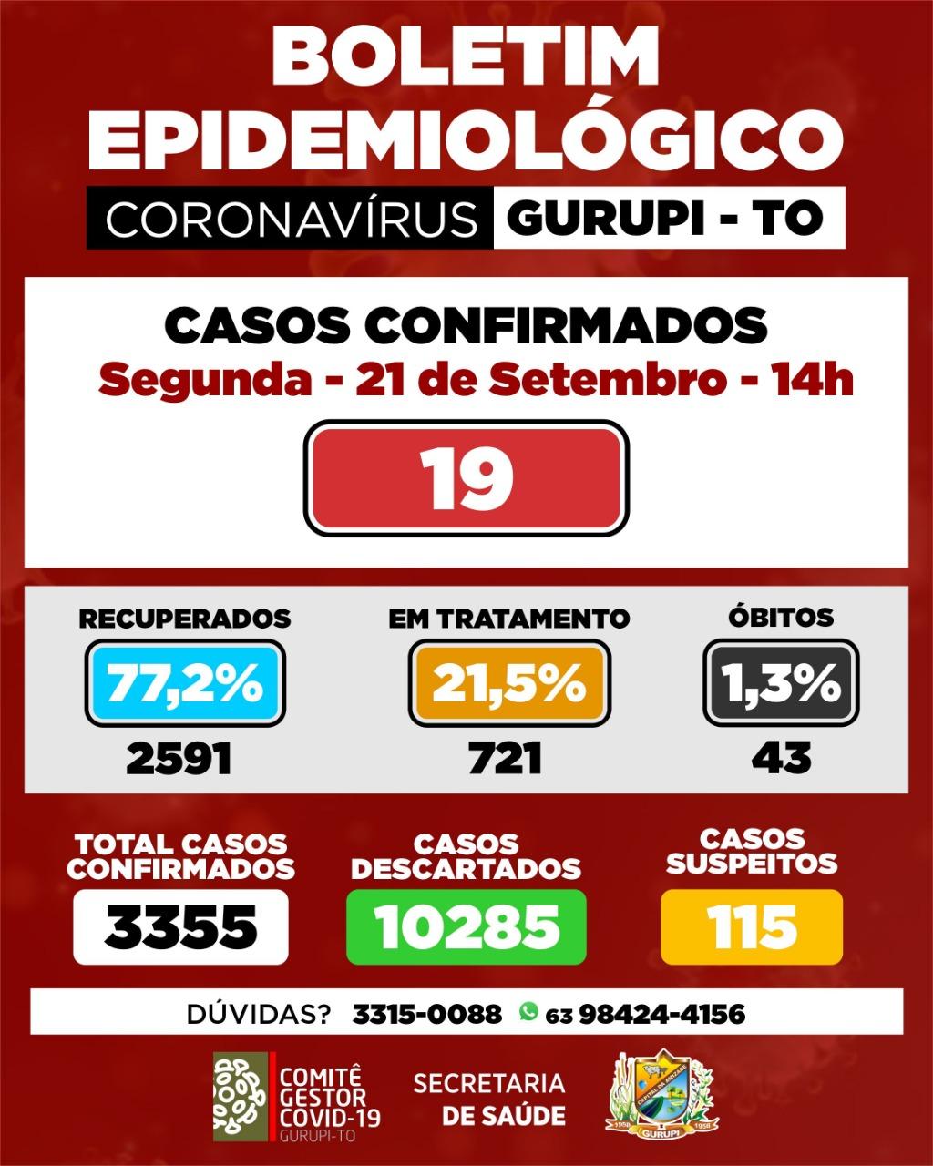 Gurupi contabiliza mais 19 casos de Covid-19 nas últimas 24h