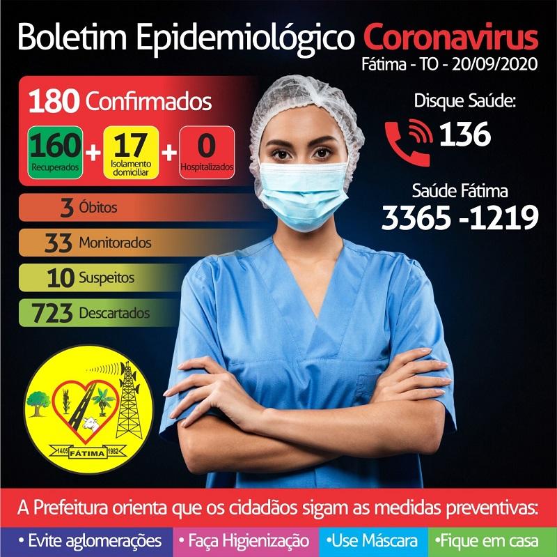 Com mais três altas de isolamento, Fátima contabiliza 160 pacientes recuperados da Covid-19