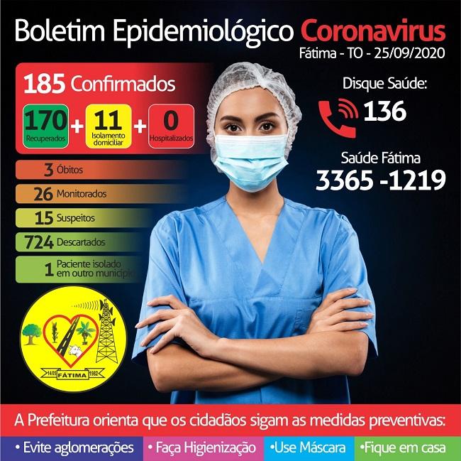 Município de Fátima não registra novos casos de Covid-19 e paciente hospitalizado recebe alta