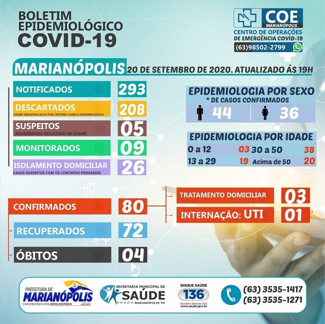 Marianópolis acumula 80 casos confirmados de coronavírus; 72 já estão recuperados