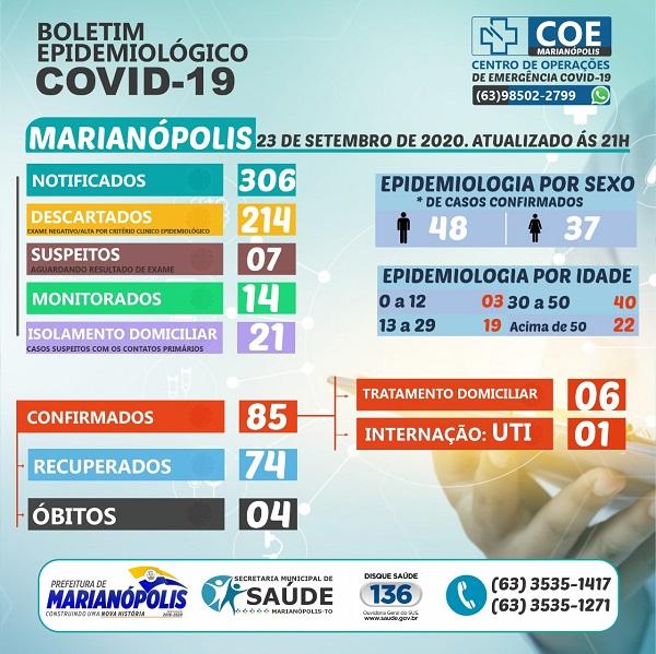 Marianópolis possui 7 pacientes se recuperando da Covid-19