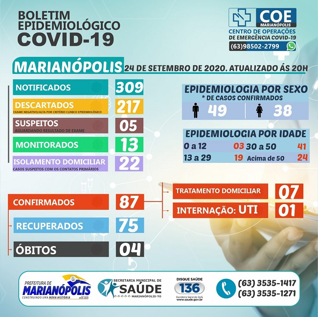 Com mais dois diagnósticos de Covid, Marianópolis segue com 8 casos ativos da doença
