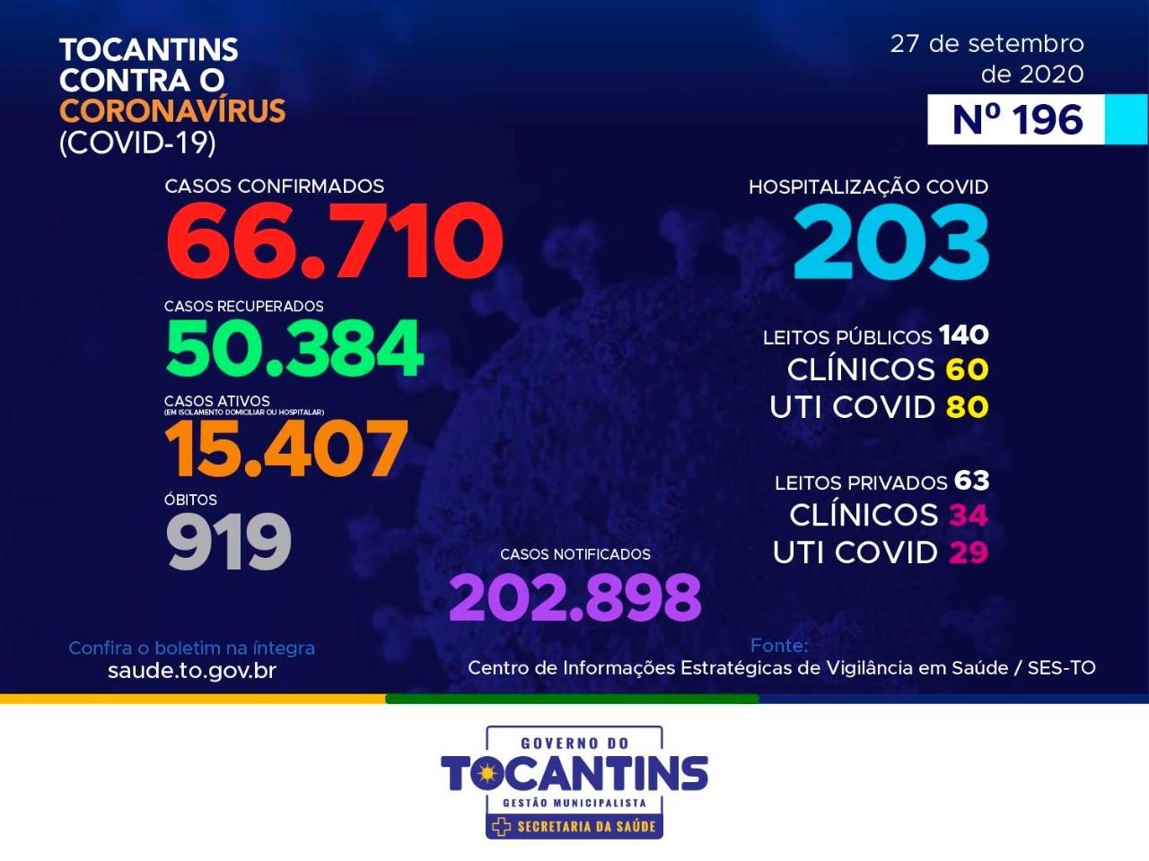 Tocantins contabiliza 204 novos casos de Covid-19 e dois óbitos pela doença