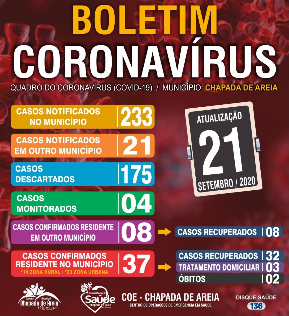 Coronavírus: Chapada de Areia totaliza 37 casos e dois óbitos; Três pacientes ainda se recuperam