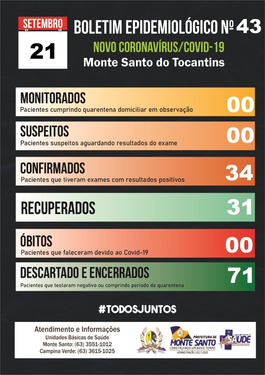Covid-19: Em Monte Santo, três pacientes ainda se recuperam; Município totaliza 34 casos