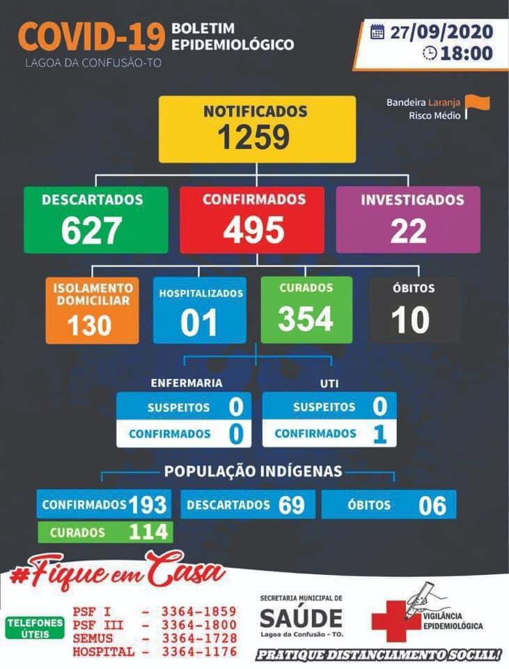 Secretaria de Saúde de Lagoa da Confusão confirma dois novos casos de Covid-19