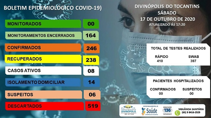 Divinópolis tem 8 casos ativos e 238 recuperados do novo coronavírus