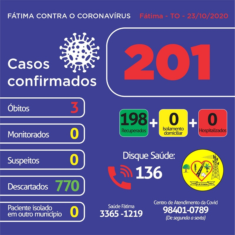 Covid-19: Fátima segue sem casos ativos ou pacientes suspeitos