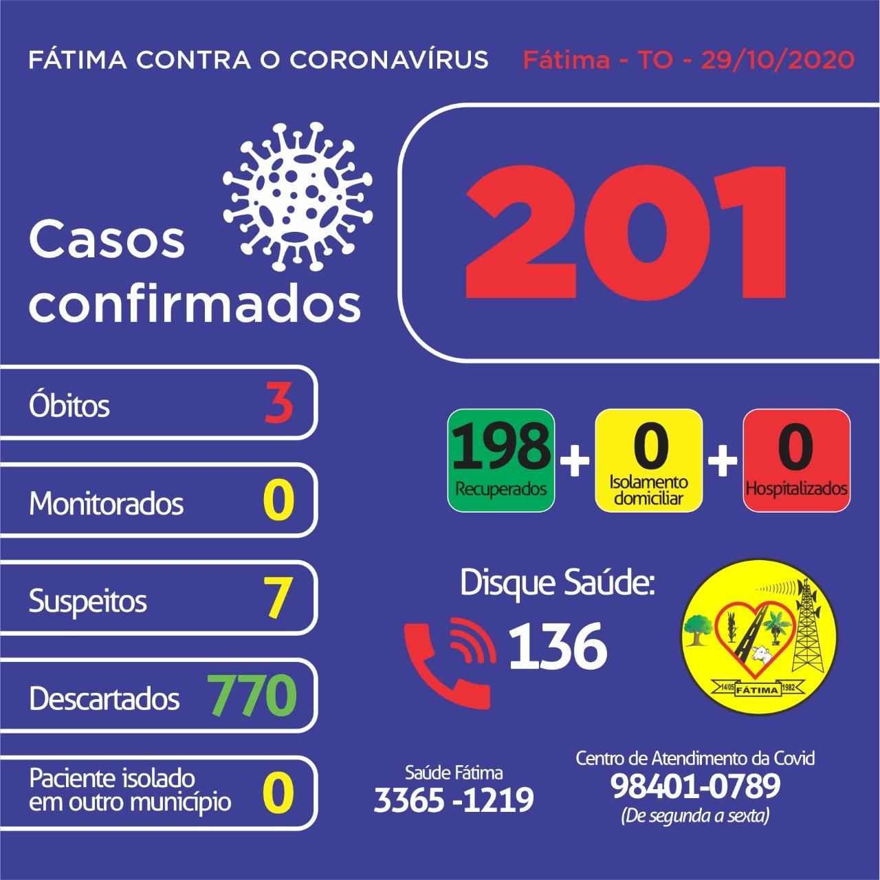 Covid-19: Sem casos ativos, Situação epidemiológica segue estável em Fátima