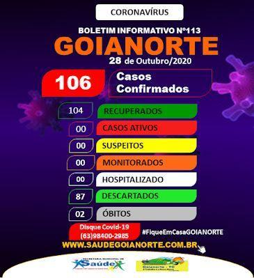 Goianorte segue sem casos ativos de covid-19