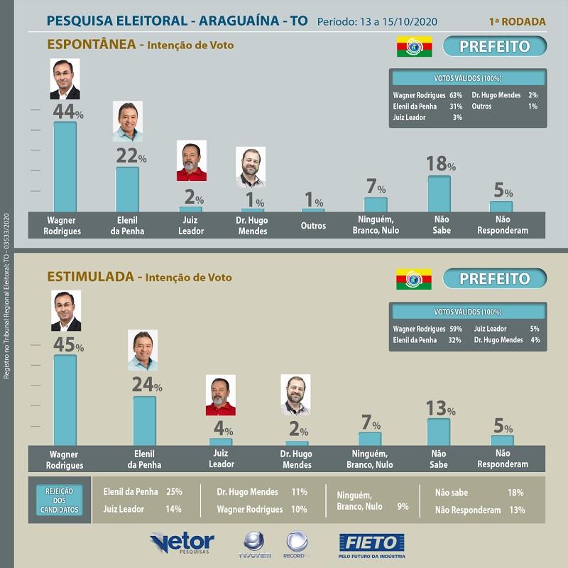 FIETO/Vetor e TV Jovem Record Tocantins publicam resultado da 1ª rodada de pesquisa de intenção de votos em Araguaína