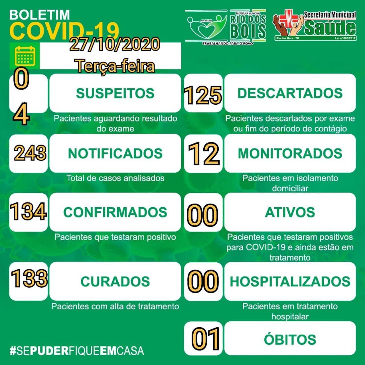 Rio dos Bois se mantém sem casos ativos de infecção por coronavírus