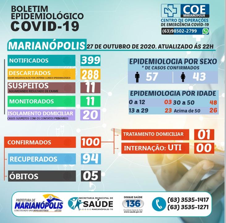 Covid-19: Marianópolis mantém situação epidemiológica estável
