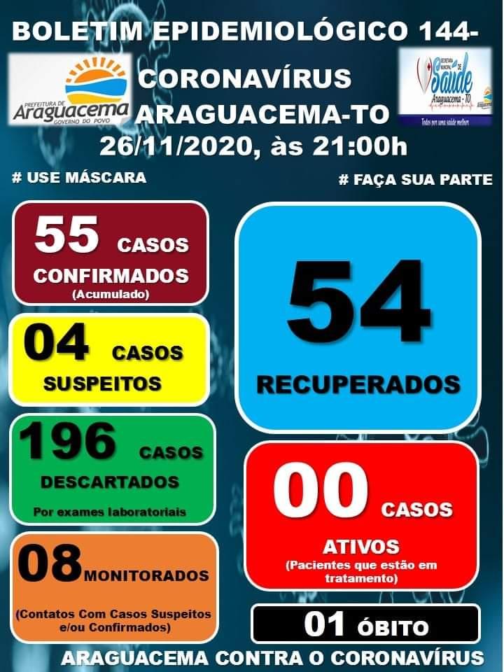 Araguacema segue sem casos ativos de Covid-19