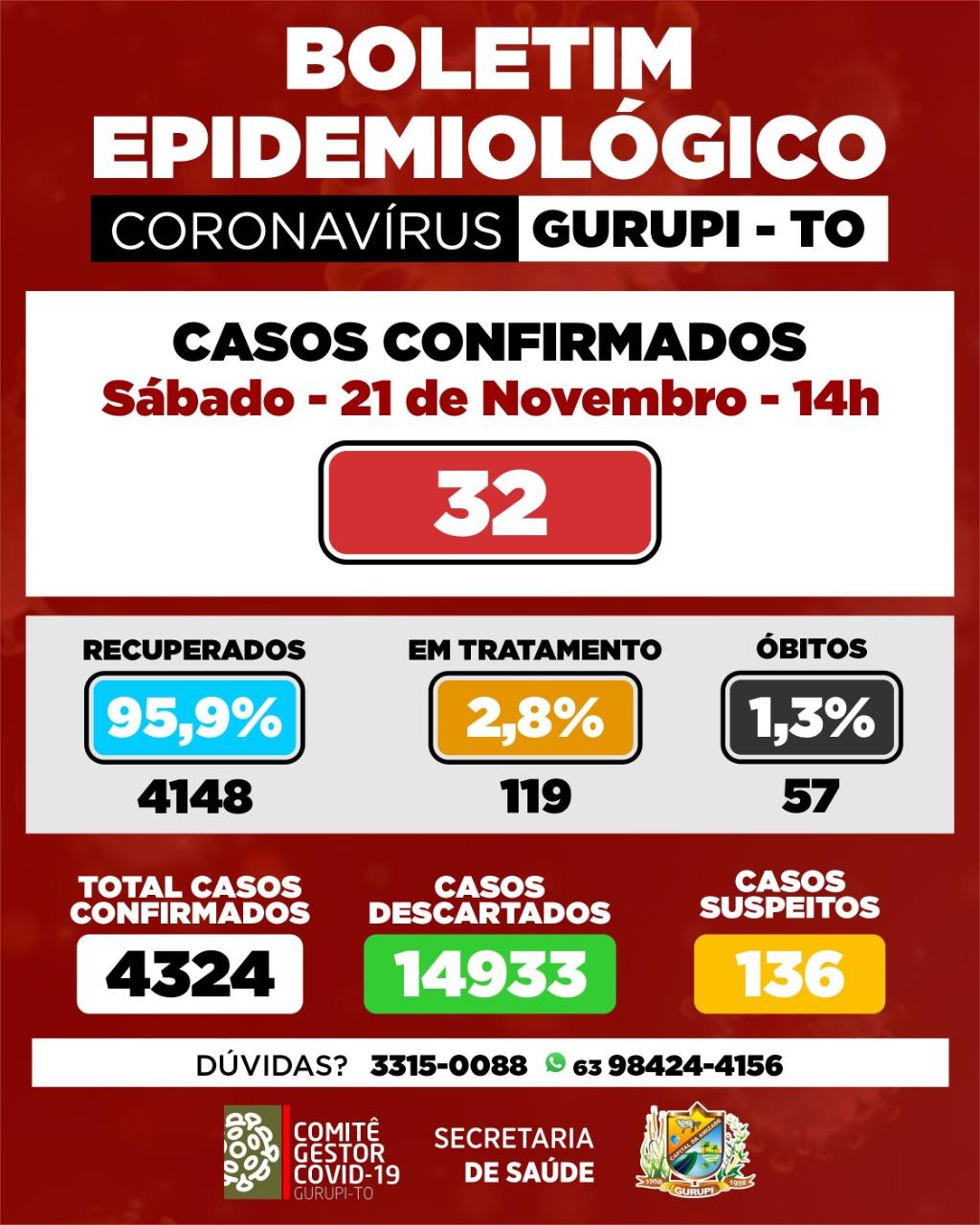 Boletim epidemiológico informa 32 novos casos de coronavírus em Gurupi