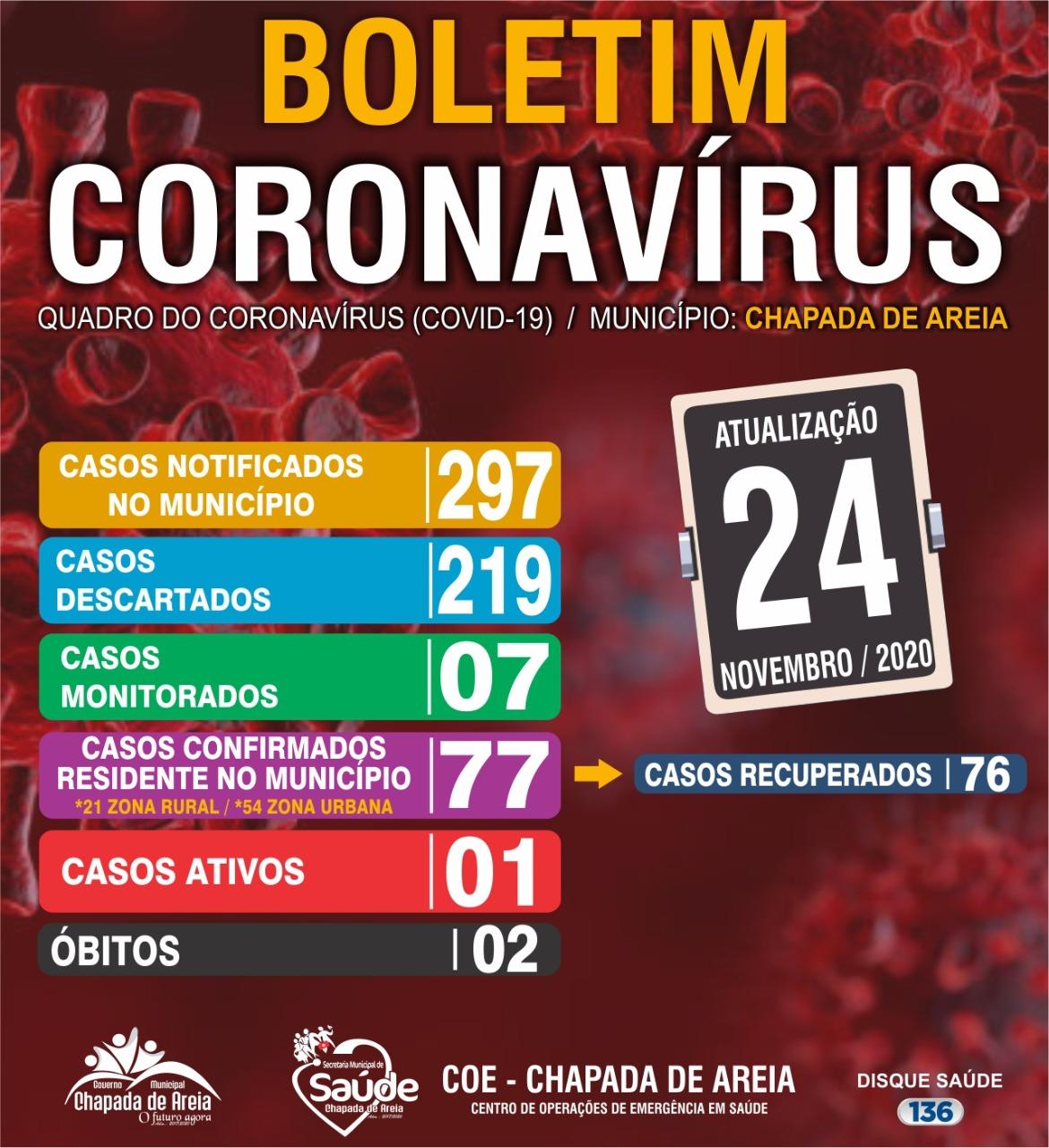 Boletim Covid-19: Em Chapada de Areia, um paciente ainda se recupera da doença