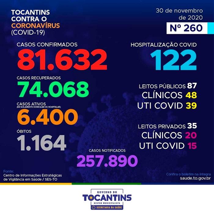 Covid-19: Tocantins contabiliza 164 novos casos e mais dois óbitos