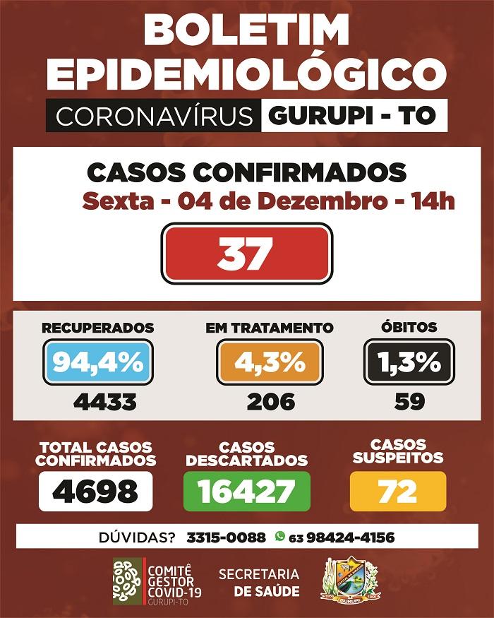 Comitê gestor de prevenção ao coronavírus de Gurupi confirma 37 novos casos