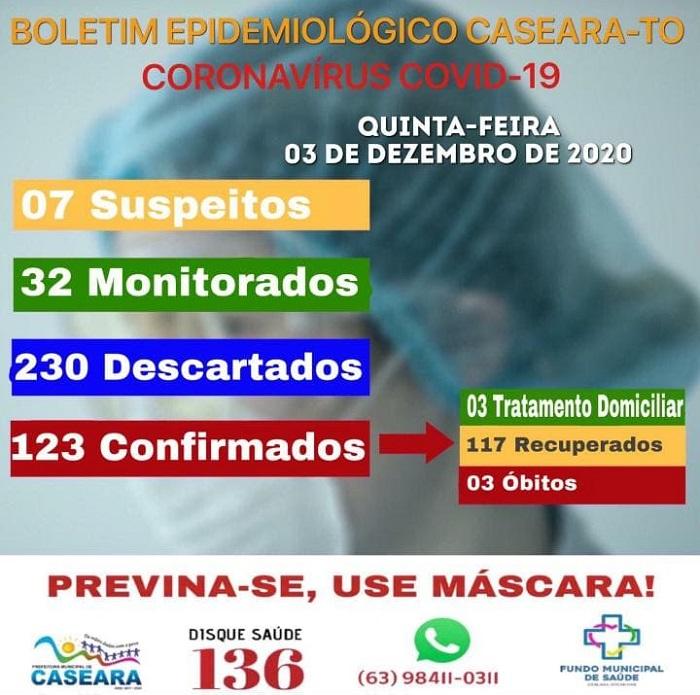 Covid-19: Boletim epidemiológico de Caseara informa três casos ativos e 117 recuperados