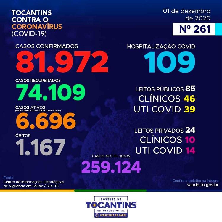 Tocantins contabiliza mais 350 casos positivos e 3 novos óbitos por Covid-19