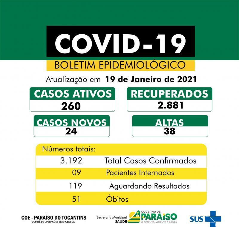Paraíso contabiliza 24 novos casos de infecção por coronavírus