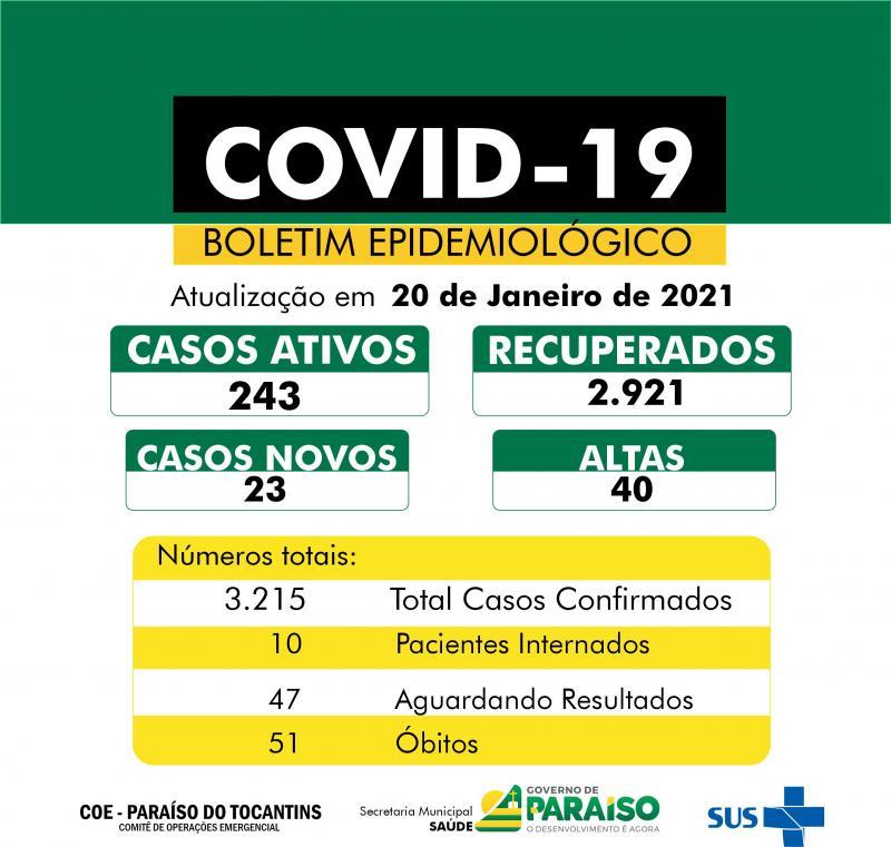 Covid-19: Paraíso contabiliza 23 casos confirmados e mais 40 pacientes recuperados