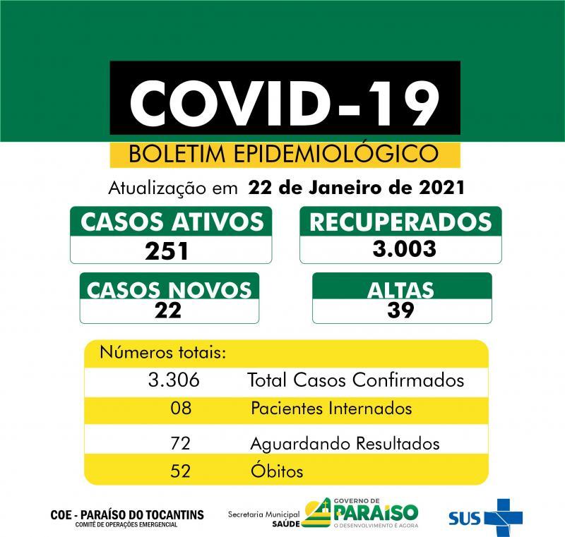 Paraíso contabiliza 22 novos casos de covid-19 e totaliza mais de 3 mil recuperados da doença