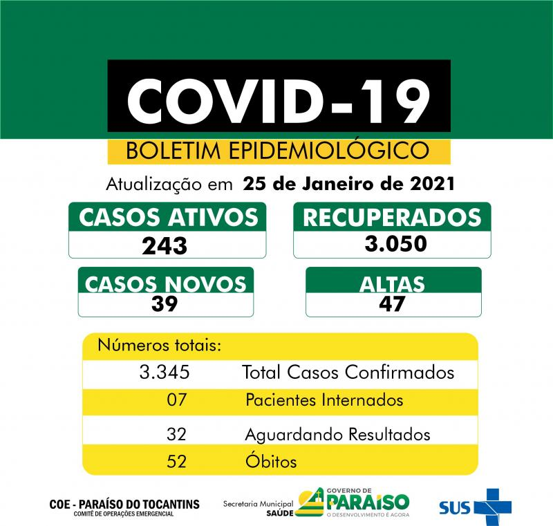 Covid-19: Paraíso contabiliza 39 novos casos e mais 47 pacientes recuperados da doença