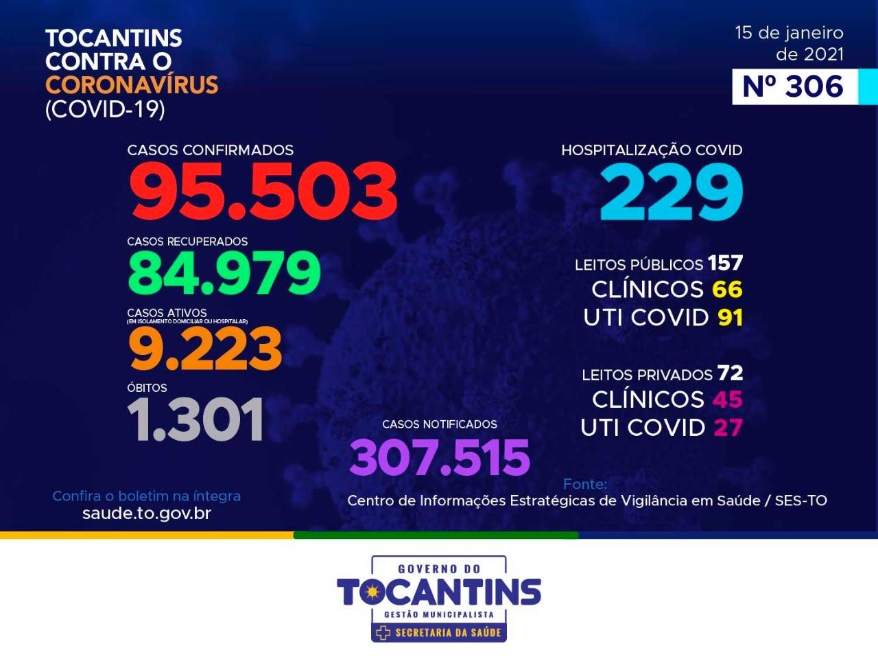 Mais sete mortes e 576 novos casos de Covid-19 são registrados no Tocantins