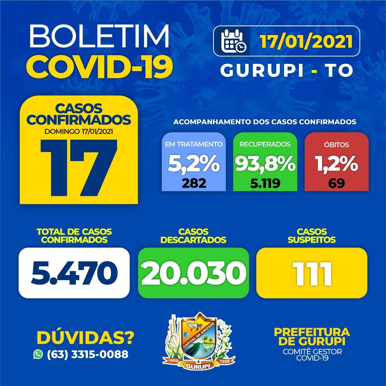 Covid-19: Gurupi confirma 17 novos registros e acumula 282 casos ativos