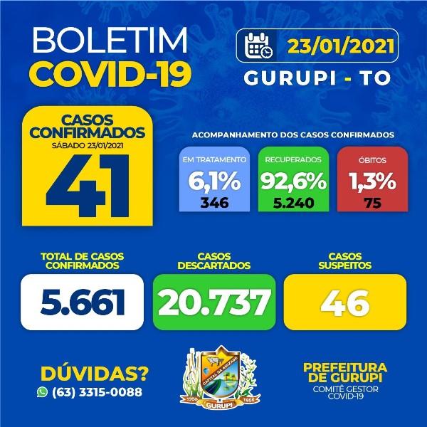 Gurupi registra 41 novos casos de covid-19