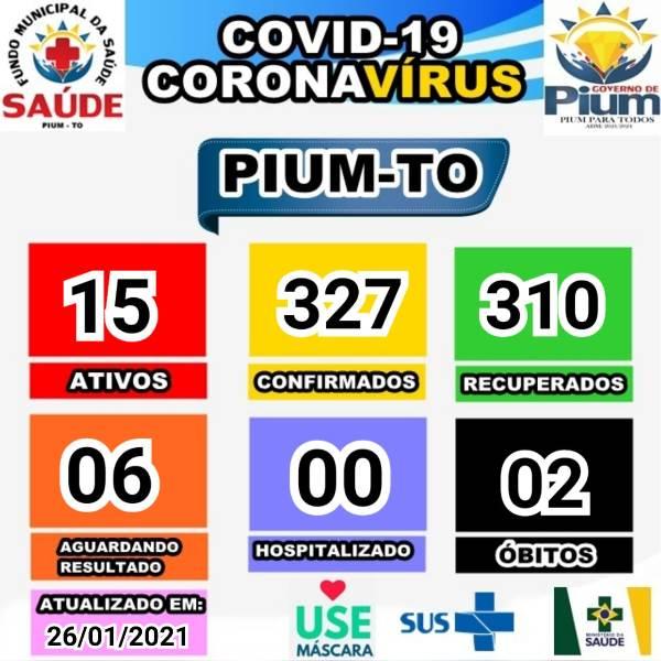 Pium contabiliza mais três pacientes recuperados da covid-19