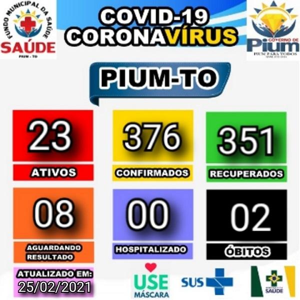 Pium registra três novos casos e cinco recuperados da Covid-19