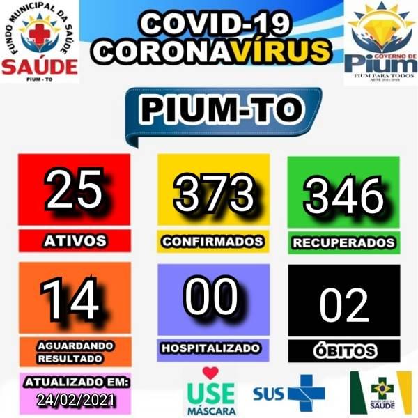 Covid-19: Em novo boletim, Pium informa situação estável