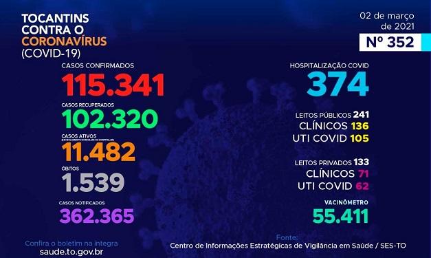 Boletim epidemiológico registra 896 novos casos de Covid e mais 7 óbitos no Tocantins